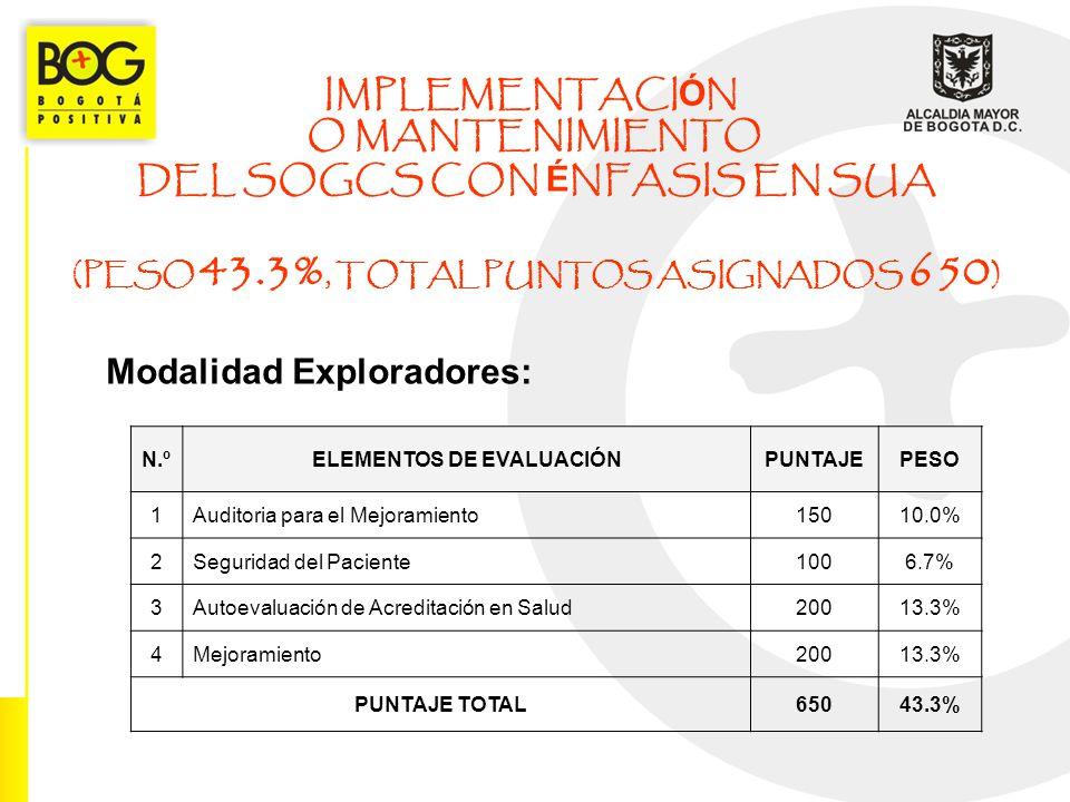 IMPLEMENTACI Ó N O MANTENIMIENTO DEL SOGCS CON É NFASIS EN SUA (PESO 43.3%, TOTAL PUNTOS ASIGNADOS 650 ) Modalidad Exploradores: N.ºELEMENTOS DE EVALU