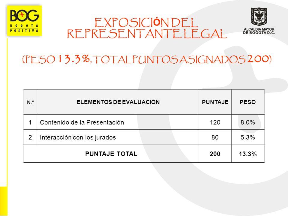 EXPOSICI Ó N DEL REPRESENTANTE LEGAL (PESO 13.3%, TOTAL PUNTOS ASIGNADOS 200 ) N.º ELEMENTOS DE EVALUACIÓNPUNTAJEPESO 1Contenido de la Presentación120