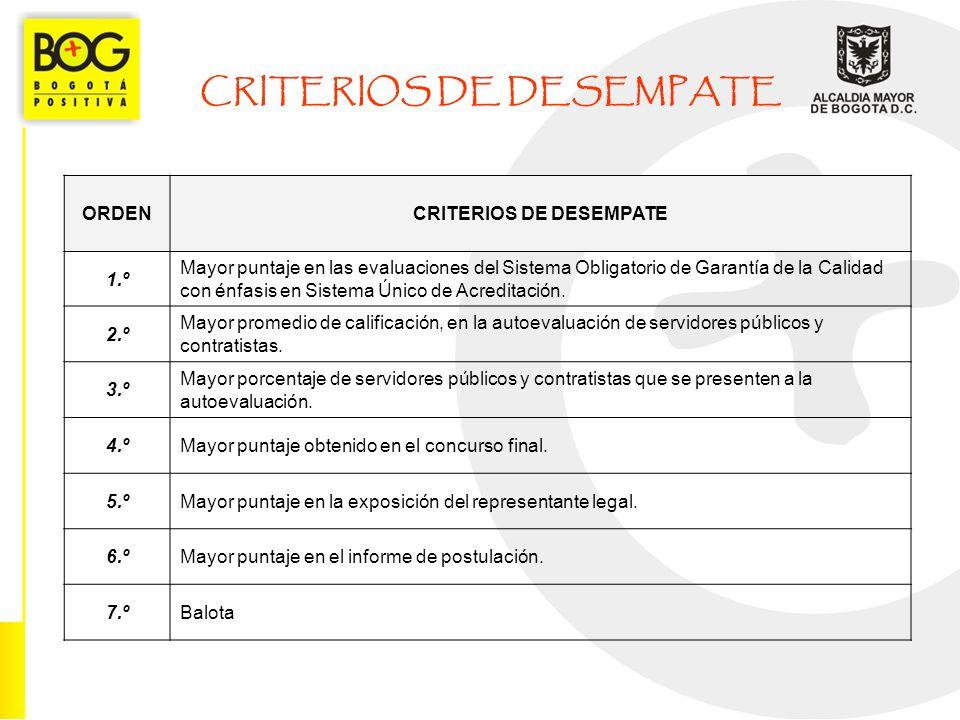 CRITERIOS DE DESEMPATE ORDENCRITERIOS DE DESEMPATE 1.º Mayor puntaje en las evaluaciones del Sistema Obligatorio de Garantía de la Calidad con énfasis