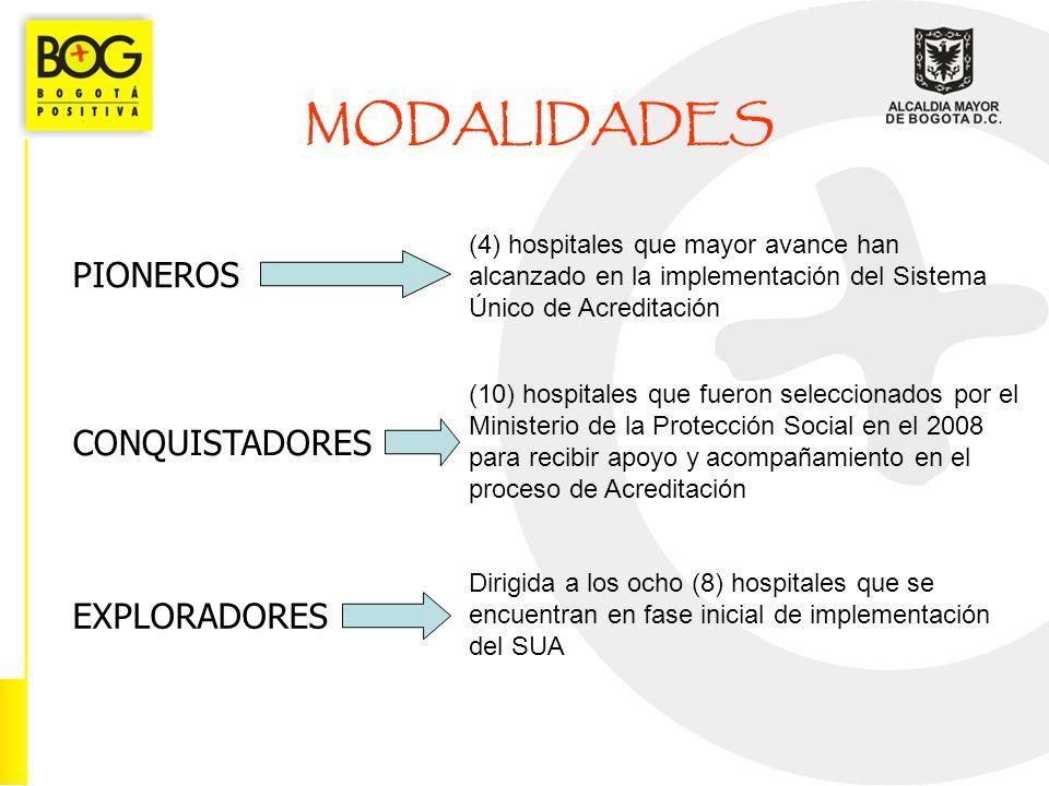 MODALIDADES PIONEROS CONQUISTADORES EXPLORADORES (4) hospitales que mayor avance han alcanzado en la implementación del Sistema Único de Acreditación