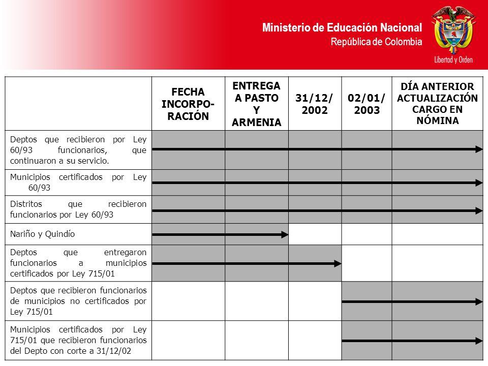 Ministerio de Educación Nacional República de Colombia FECHA INCORPO- RACIÓN ENTREGA A PASTO Y ARMENIA 31/12/ 2002 02/01/ 2003 DÍA ANTERIOR ACTUALIZAC
