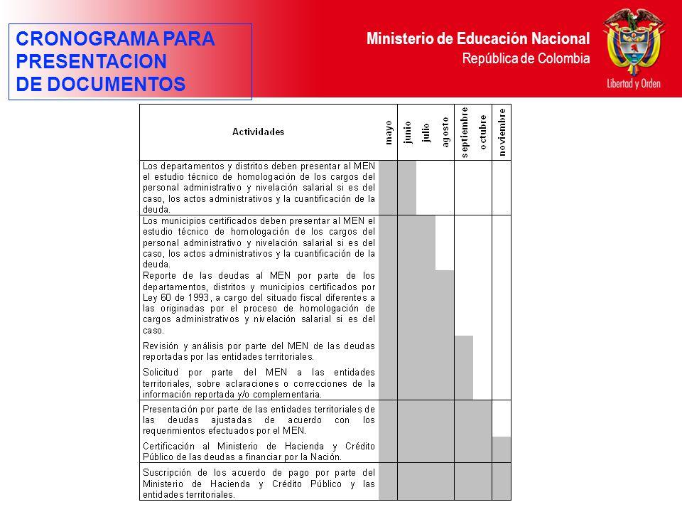 Ministerio de Educación Nacional República de Colombia CRONOGRAMA PARA PRESENTACION DE DOCUMENTOS