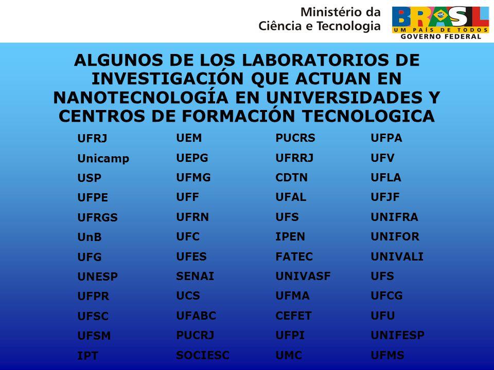 ALGUNOS DE LOS LABORATORIOS DE INVESTIGACIÓN QUE ACTUAN EN NANOTECNOLOGÍA EN UNIVERSIDADES Y CENTROS DE FORMACIÓN TECNOLOGICA UFRJ Unicamp USP UFPE UF