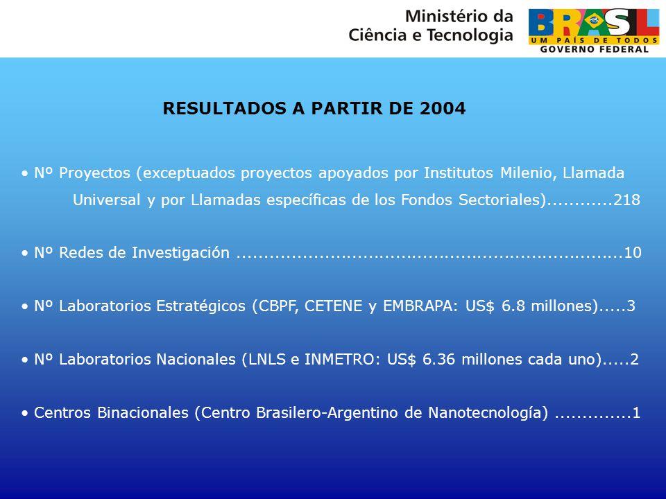 RESULTADOS A PARTIR DE 2004 Nº Proyectos (exceptuados proyectos apoyados por Institutos Milenio, Llamada Universal y por Llamadas específicas de los F