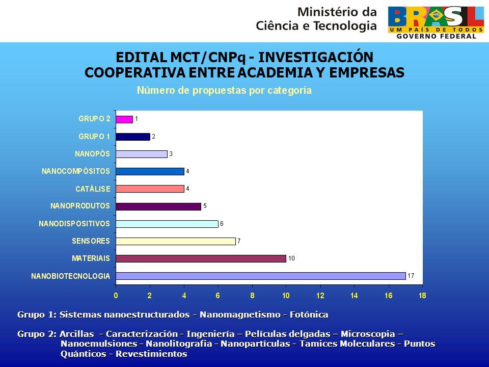 EDITAL MCT/CNPq - INVESTIGACIÓN COOPERATIVA ENTRE ACADEMIA Y EMPRESAS Grupo 1: Sistemas nanoestructurados - Nanomagnetismo - Fotónica Grupo 2: Arcilla