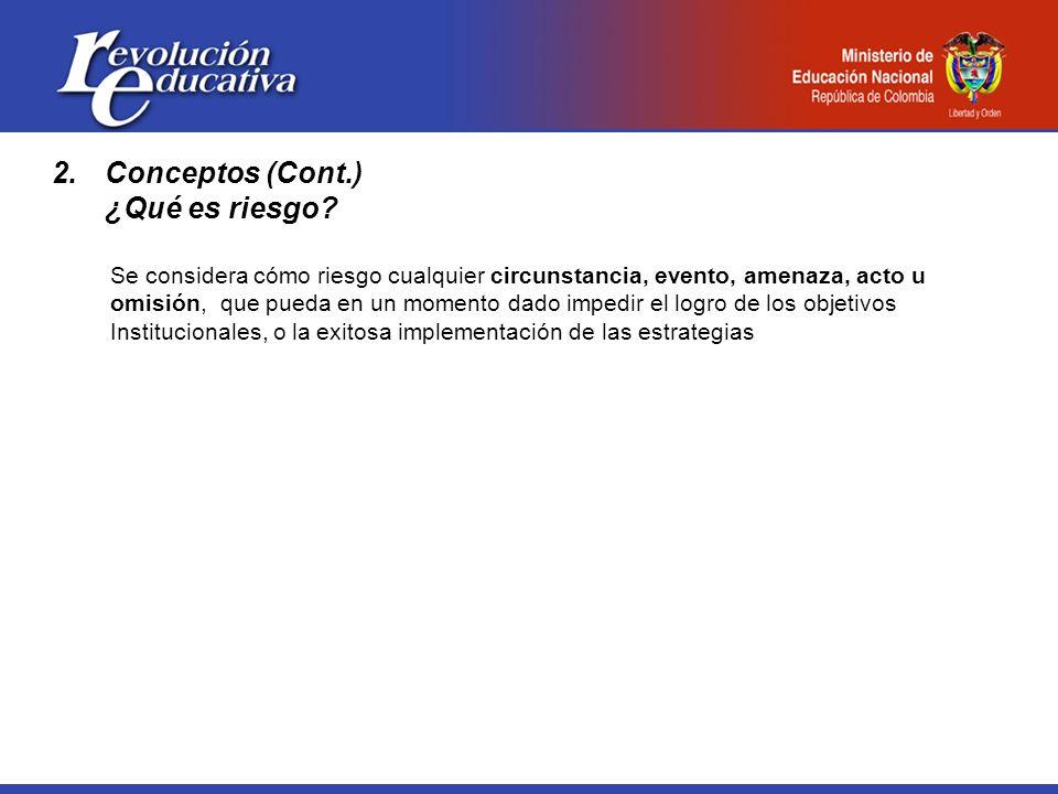 2.Conceptos (Cont.) ¿Qué es riesgo.