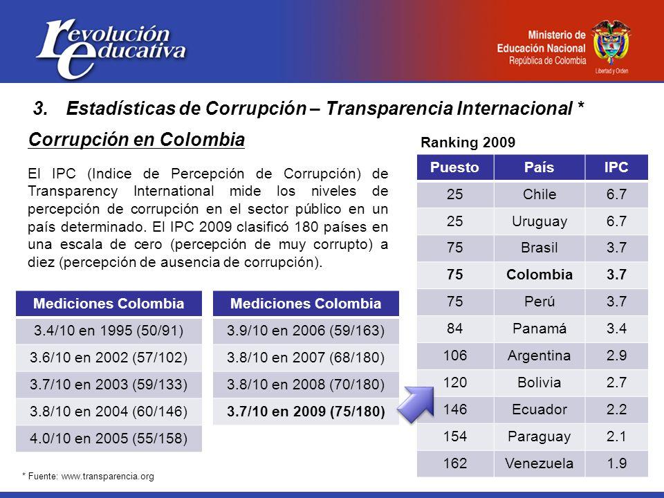 El IPC (Indice de Percepción de Corrupción) de Transparency International mide los niveles de percepción de corrupción en el sector público en un país determinado.