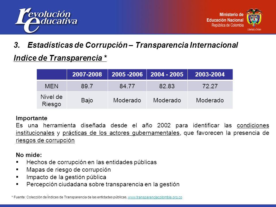 3.Estadísticas de Corrupción – Transparencia Internacional Indice de Transparencia * 2007-20082005 -20062004 - 20052003-2004 MEN89.784.7782.8372.27 Nivel de Riesgo BajoModerado Importante Es una herramienta diseñada desde el año 2002 para identificar las condiciones institucionales y prácticas de los actores gubernamentales, que favorecen la presencia de riesgos de corrupción No mide: Hechos de corrupción en las entidades públicas Mapas de riesgo de corrupción Impacto de la gestión pública Percepción ciudadana sobre transparencia en la gestión * Fuente: Colección de Índices de Transparencia de las entidades públicas, www.transparenciacolombia.org.cowww.transparenciacolombia.org.co