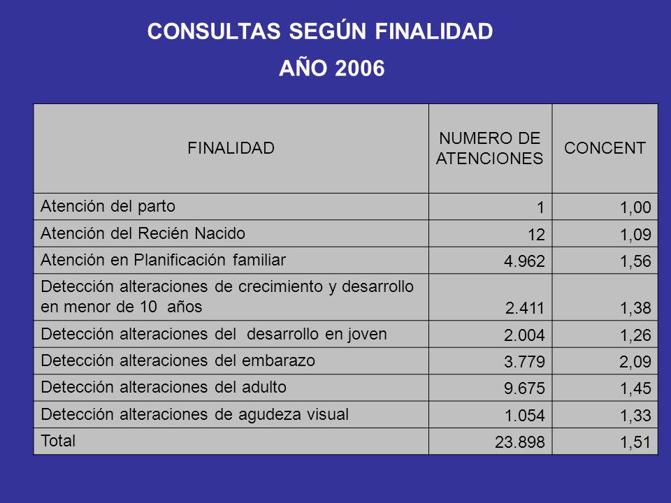 CONSULTAS SEGÚN FINALIDAD AÑO 2006 FINALIDAD NUMERO DE ATENCIONES CONCENT Atención del parto 11,00 Atención del Recién Nacido 121,09 Atención en Plani