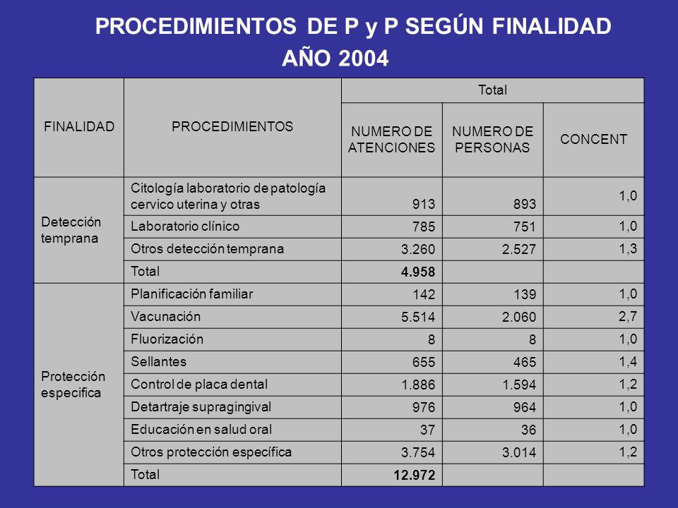 PROCEDIMIENTOS DE P y P SEGÚN FINALIDAD AÑO 2004 FINALIDAD NUMERO DE ATENCIONES NUMERO DE PERSONAS CONCENT Detección temprana en enfermedad profesional 111,0