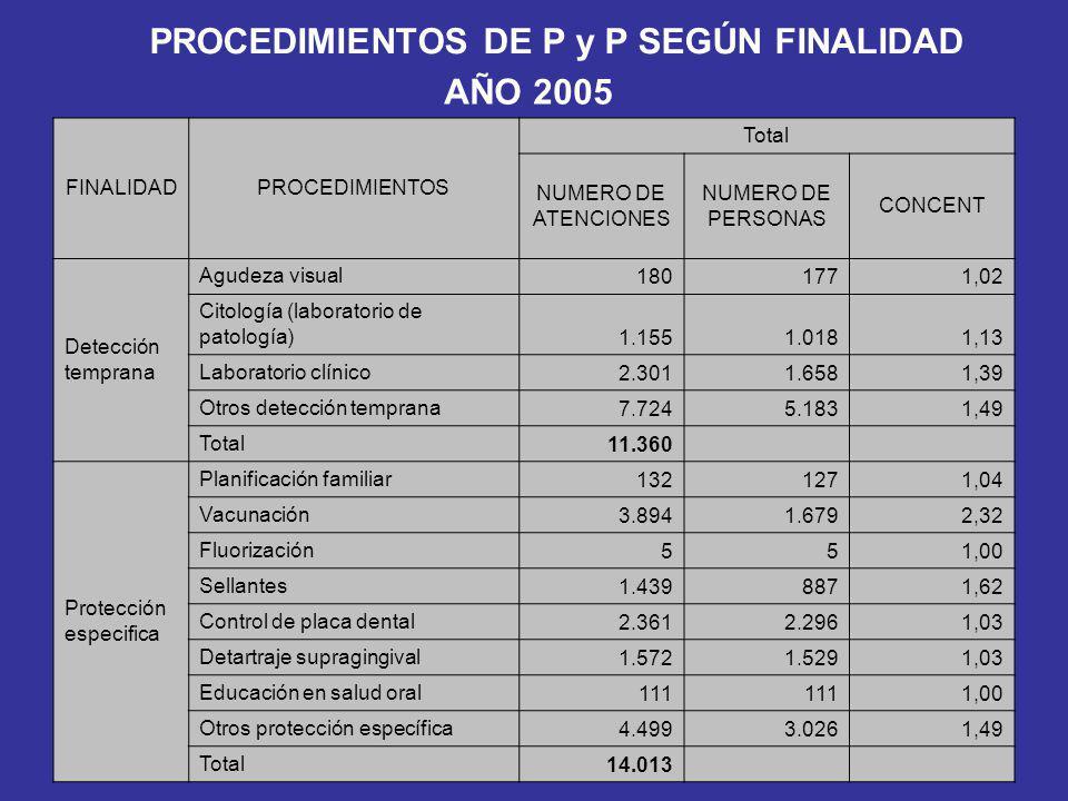 PROCEDIMIENTOS DE P y P SEGÚN FINALIDAD AÑO 2005 FINALIDADPROCEDIMIENTOS Total NUMERO DE ATENCIONES NUMERO DE PERSONAS CONCENT Detección temprana Agud