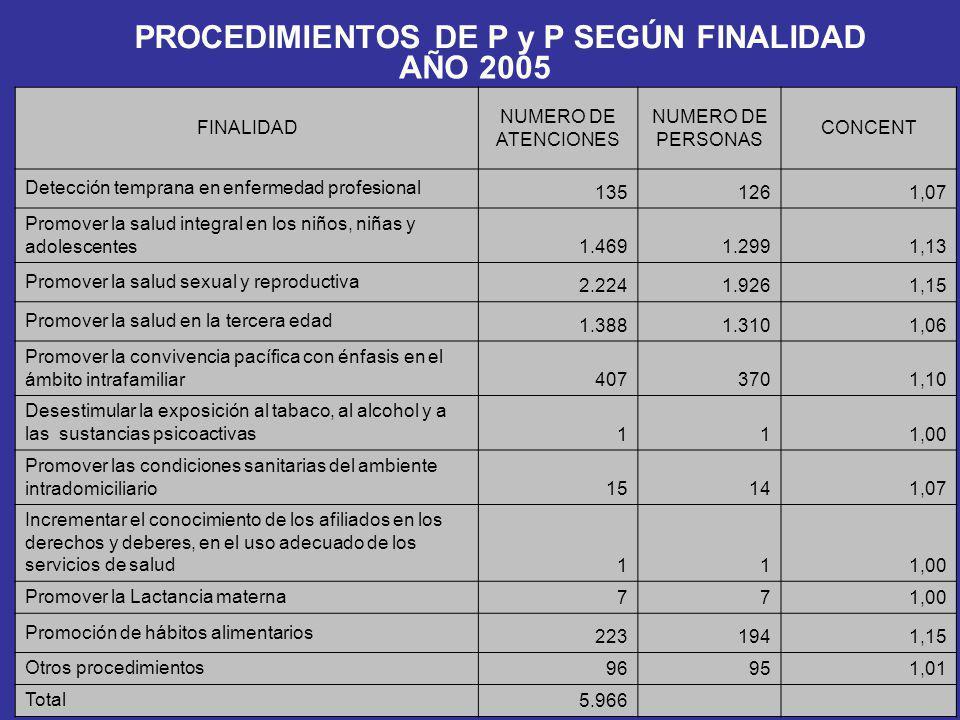 PROCEDIMIENTOS DE P y P SEGÚN FINALIDAD AÑO 2005 FINALIDAD NUMERO DE ATENCIONES NUMERO DE PERSONAS CONCENT Detección temprana en enfermedad profesiona