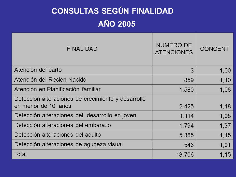 CONSULTAS SEGÚN FINALIDAD AÑO 2005 FINALIDAD NUMERO DE ATENCIONES CONCENT Atención del parto 31,00 Atención del Recién Nacido 8591,10 Atención en Plan