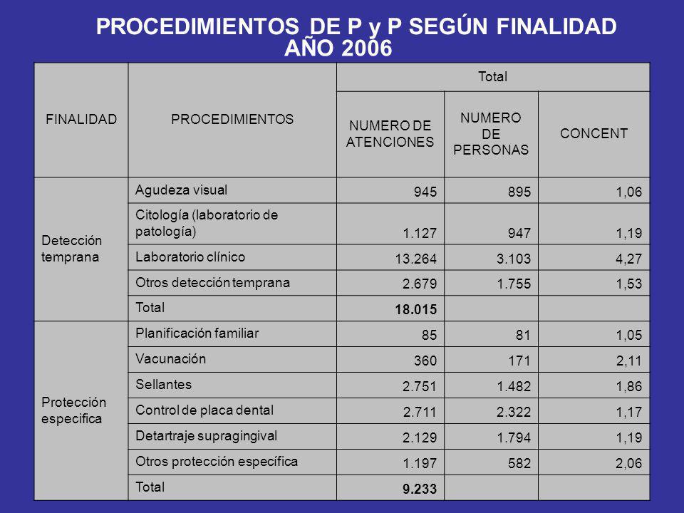 PROCEDIMIENTOS DE P y P SEGÚN FINALIDAD AÑO 2006 FINALIDADPROCEDIMIENTOS Total NUMERO DE ATENCIONES NUMERO DE PERSONAS CONCENT Detección temprana Agud