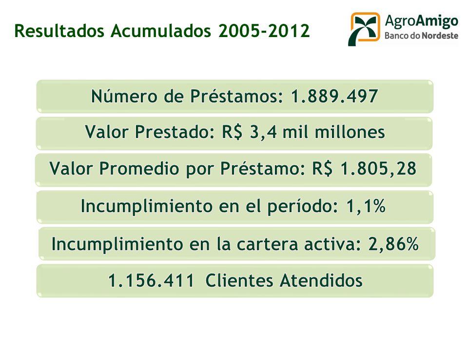 Resultados Acumulados 2005-2012