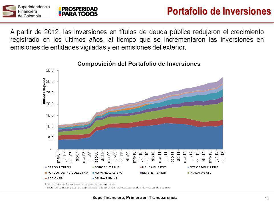 Superfinanciera, Primera en Transparencia 11 Portafolio de Inversiones A partir de 2012, las inversiones en títulos de deuda pública redujeron el crecimiento registrado en los últimos años, al tiempo que se incrementaron las inversiones en emisiones de entidades vigiladas y en emisiones del exterior.