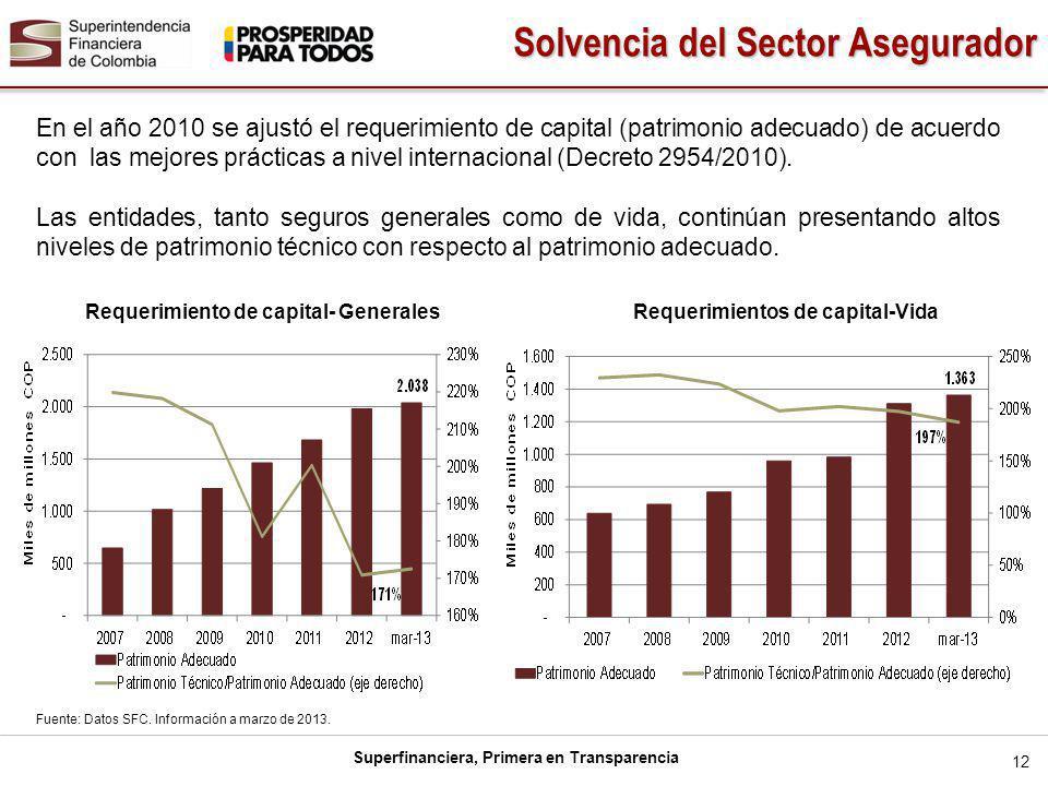 Superfinanciera, Primera en Transparencia En el año 2010 se ajustó el requerimiento de capital (patrimonio adecuado) de acuerdo con las mejores prácticas a nivel internacional (Decreto 2954/2010).