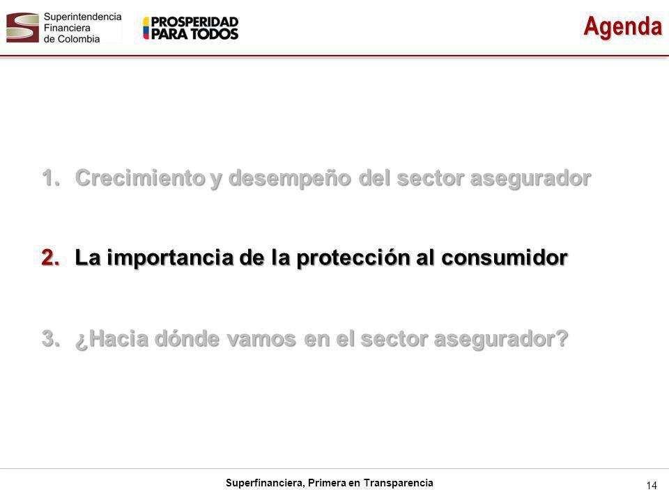 Superfinanciera, Primera en Transparencia 14 Agenda 1.Crecimiento y desempeño del sector asegurador 2.La importancia de la protección al consumidor 3.¿Hacia dónde vamos en el sector asegurador?