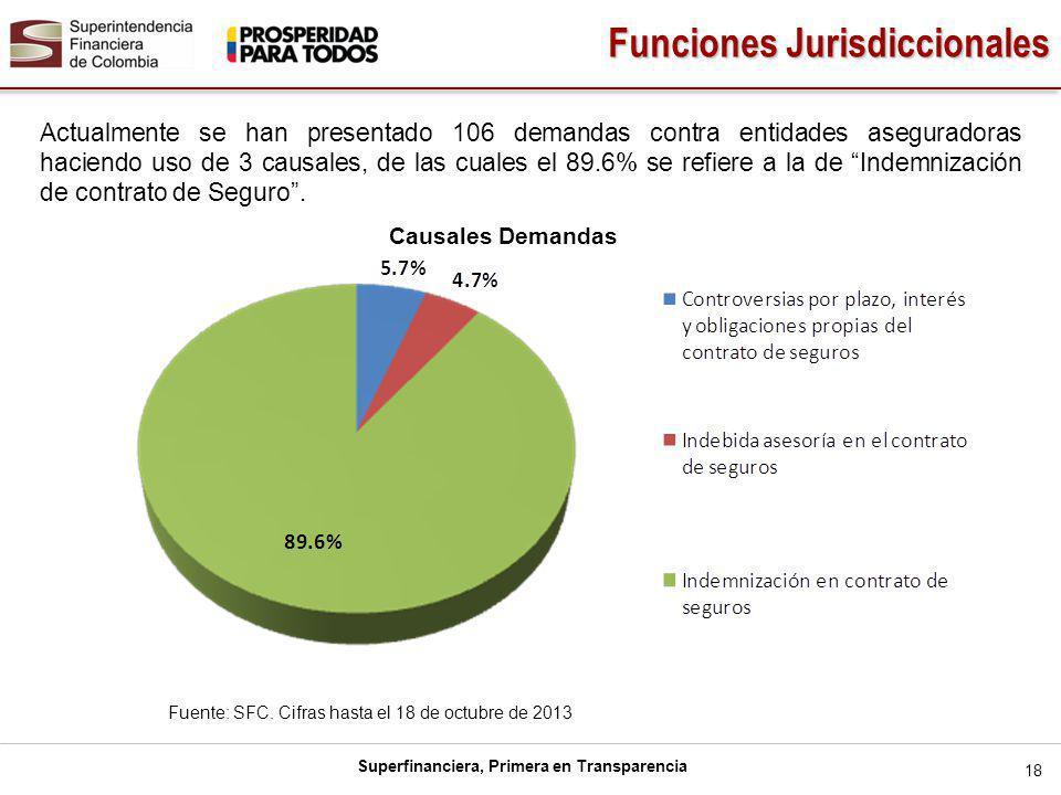 Superfinanciera, Primera en Transparencia 18 Actualmente se han presentado 106 demandas contra entidades aseguradoras haciendo uso de 3 causales, de las cuales el 89.6% se refiere a la de Indemnización de contrato de Seguro.