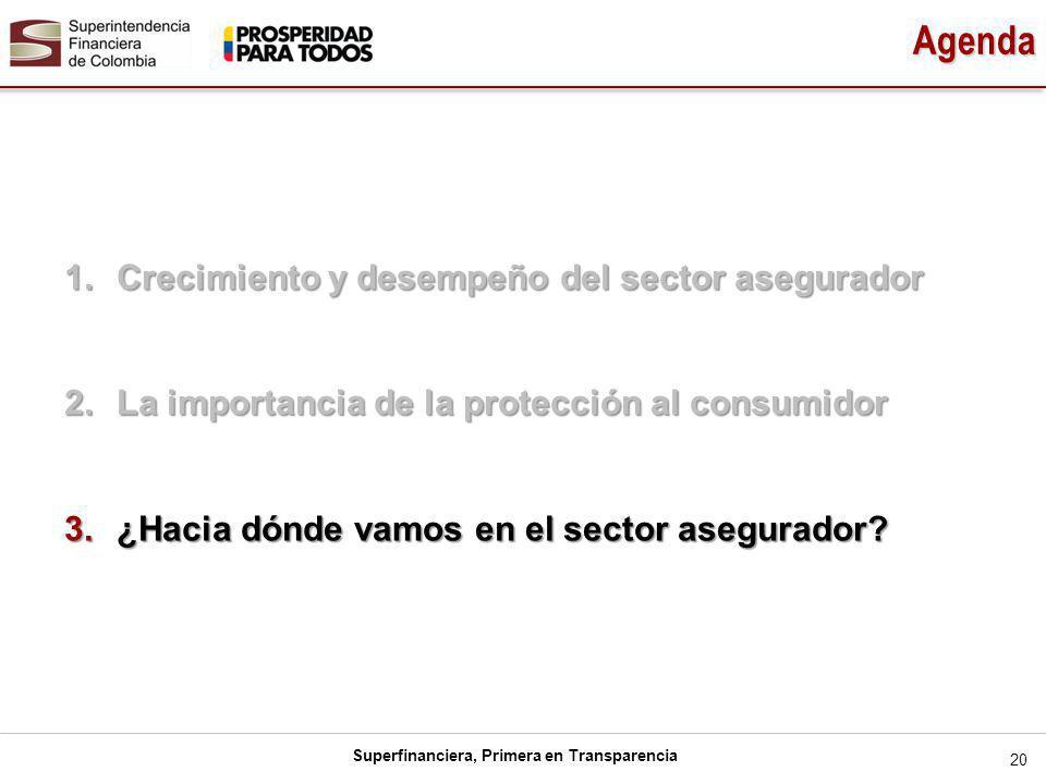 Superfinanciera, Primera en Transparencia 20 Agenda 1.Crecimiento y desempeño del sector asegurador 2.La importancia de la protección al consumidor 3.¿Hacia dónde vamos en el sector asegurador?