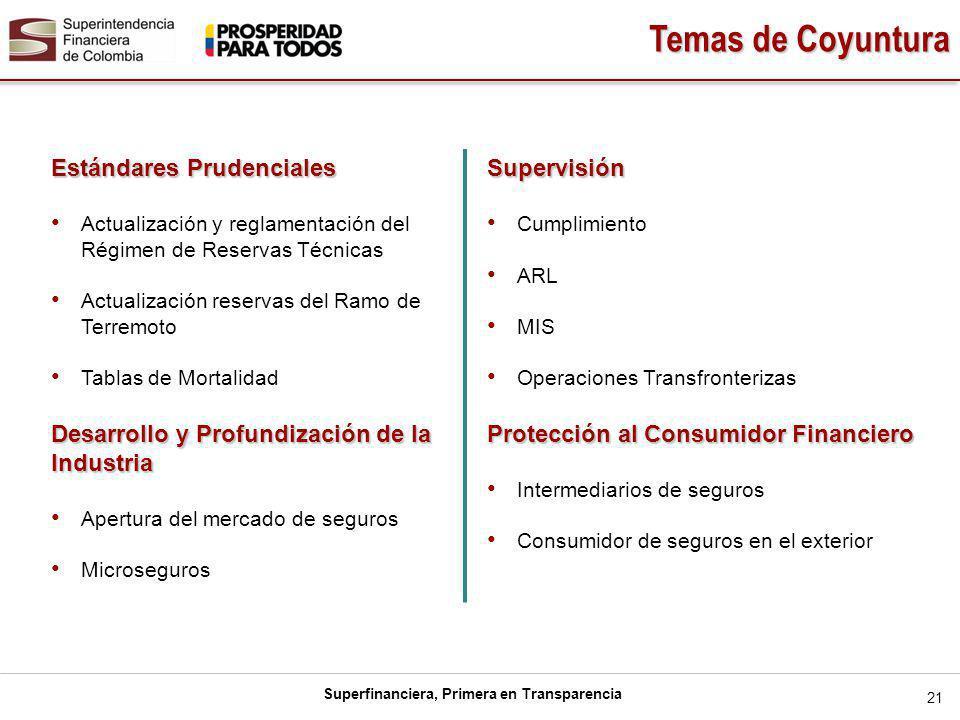 Superfinanciera, Primera en Transparencia 21 Estándares Prudenciales Actualización y reglamentación del Régimen de Reservas Técnicas Actualización reservas del Ramo de Terremoto Tablas de Mortalidad Desarrollo y Profundización de la Industria Apertura del mercado de seguros MicrosegurosSupervisión Cumplimiento ARL MIS Operaciones Transfronterizas Protección al Consumidor Financiero Intermediarios de seguros Consumidor de seguros en el exterior Temas de Coyuntura