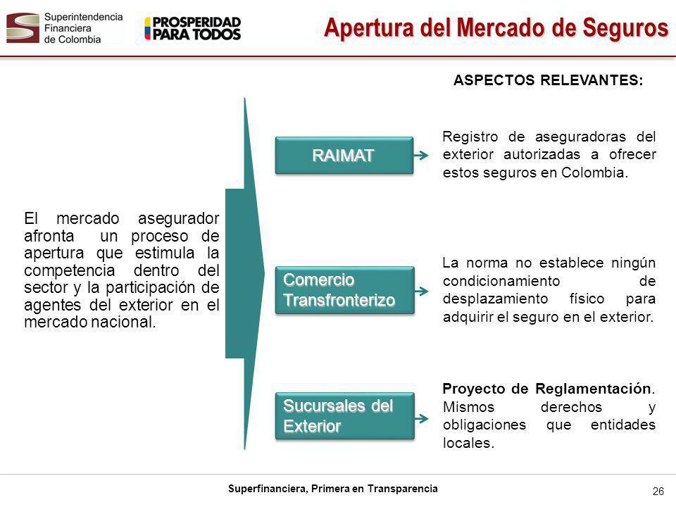 Superfinanciera, Primera en Transparencia RAIMATRAIMAT Comercio Transfronterizo Sucursales del Exterior 26 El mercado asegurador afronta un proceso de apertura que estimula la competencia dentro del sector y la participación de agentes del exterior en el mercado nacional.