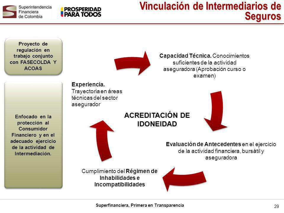 Superfinanciera, Primera en Transparencia ACREDITACIÓN DE IDONEIDAD Evaluación de Antecedentes en el ejercicio de la actividad financiera, bursátil y aseguradora Experiencia.