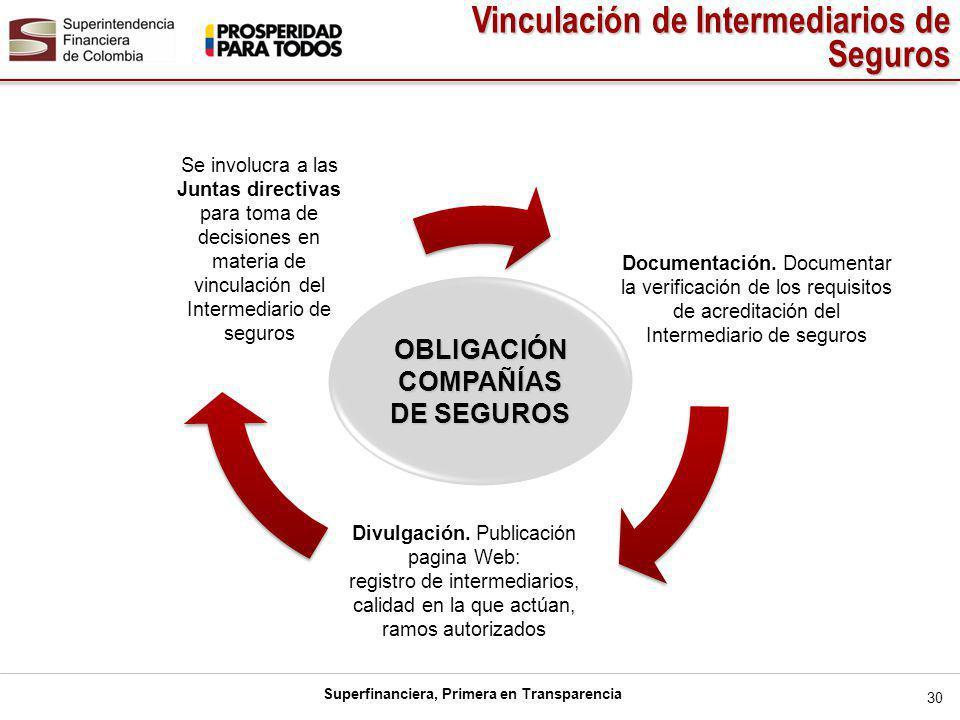Superfinanciera, Primera en Transparencia...OBLIGACIÓN COMPAÑÍAS DE SEGUROS Documentación.