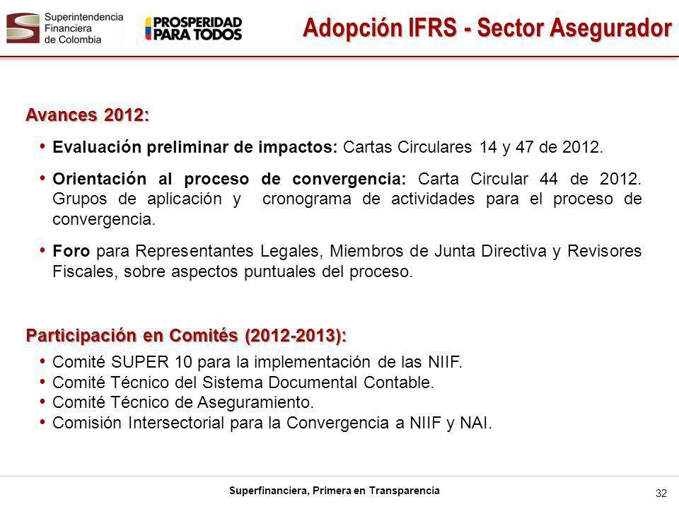Superfinanciera, Primera en Transparencia Avances 2012: Evaluación preliminar de impactos: Cartas Circulares 14 y 47 de 2012.