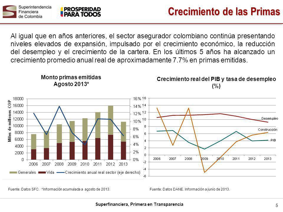 Superfinanciera, Primera en Transparencia En el año anterior, Colombia presentó el segundo mayor crecimiento real por primas emitidas, alcanzando un incremento de 9,9%, superado únicamente por Brasil con 15,8%.
