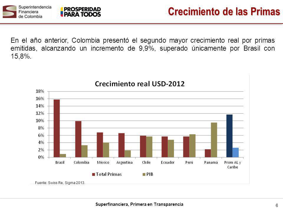 Superfinanciera, Primera en Transparencia Colombia continúa presentando indicadores de penetración y densidad por debajo del promedio de la región, mostrándose como un mercado atractivo en el largo plazo.
