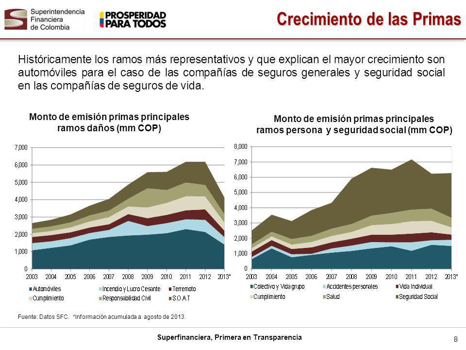 Superfinanciera, Primera en Transparencia El sector asegurador ha mostrado ser una industria rentable.