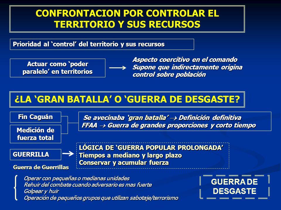 CONFRONTACION POR CONTROLAR EL TERRITORIO Y SUS RECURSOS Prioridad al control del territorio y sus recursos Actuar como poder paralelo en territorios
