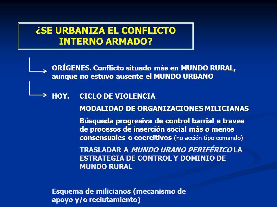 ¿SE URBANIZA EL CONFLICTO INTERNO ARMADO? ORÍGENES. Conflicto situado más en MUNDO RURAL, aunque no estuvo ausente el MUNDO URBANO HOY.CICLO DE VIOLEN