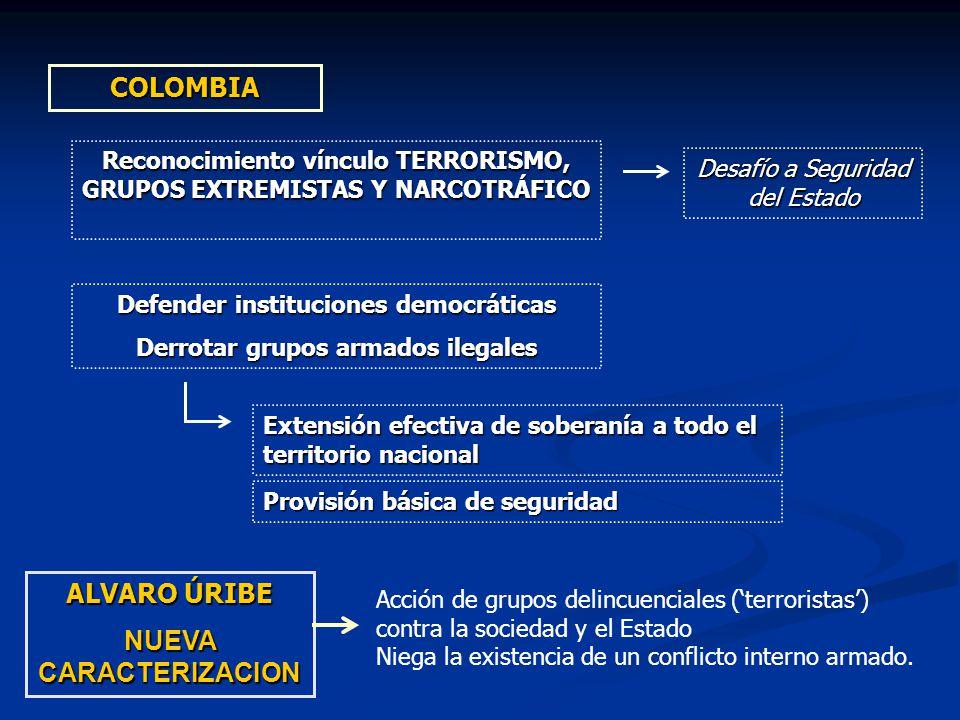 Acción de grupos delincuenciales (terroristas) contra la sociedad y el Estado Niega la existencia de un conflicto interno armado. COLOMBIA Reconocimie