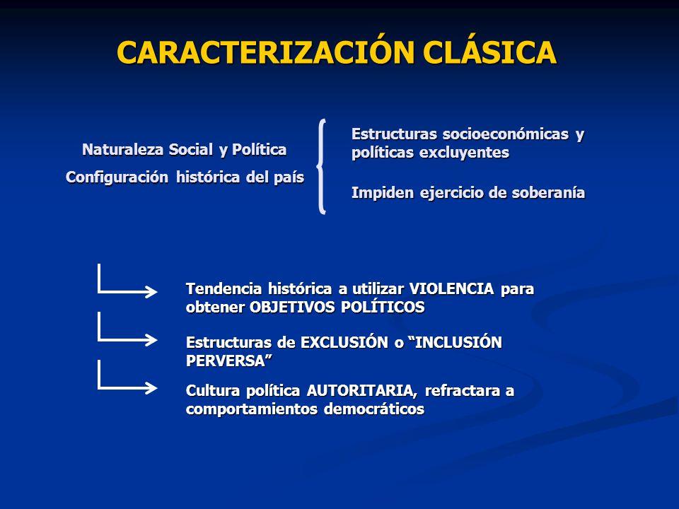 CARACTERIZACIÓN CLÁSICA Naturaleza Social y Política Configuración histórica del país Estructuras socioeconómicas y políticas excluyentes Impiden ejer