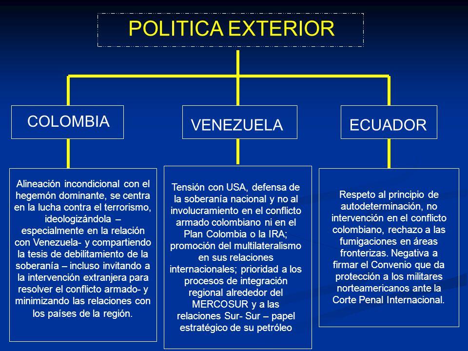 POLITICA EXTERIOR COLOMBIA VENEZUELAECUADOR Alineación incondicional con el hegemón dominante, se centra en la lucha contra el terrorismo, ideologizán