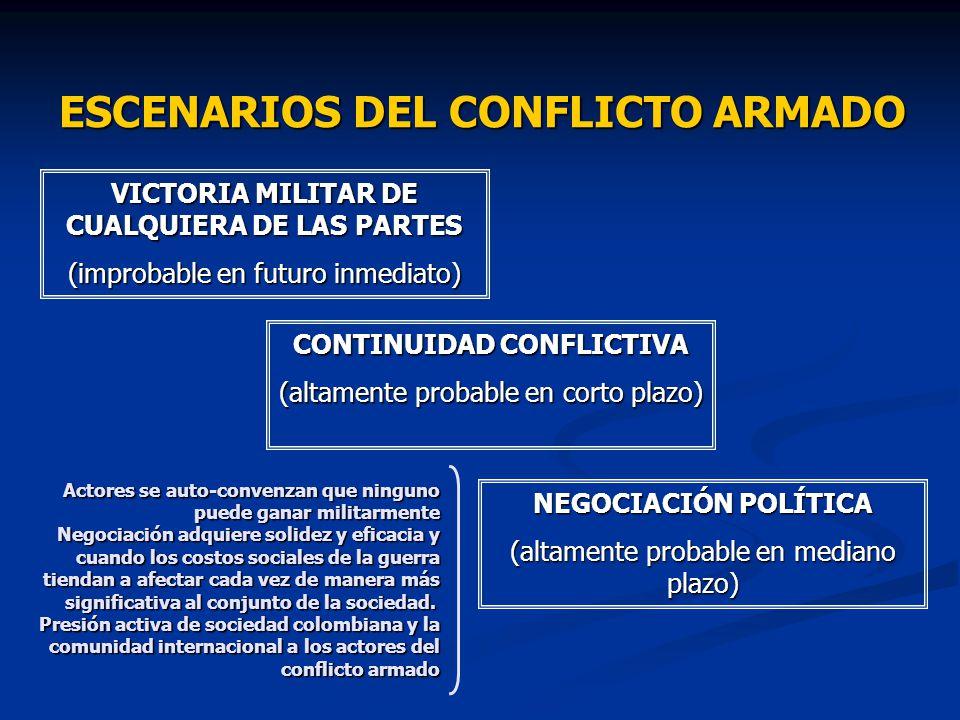 ESCENARIOS DEL CONFLICTO ARMADO VICTORIA MILITAR DE CUALQUIERA DE LAS PARTES (improbable en futuro inmediato) CONTINUIDAD CONFLICTIVA (altamente proba