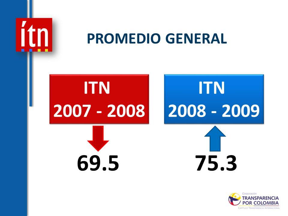 PROMEDIO GENERAL ITN 2007 - 2008 ITN 2007 - 2008 ITN 2008 - 2009 ITN 2008 - 2009 69.575.3