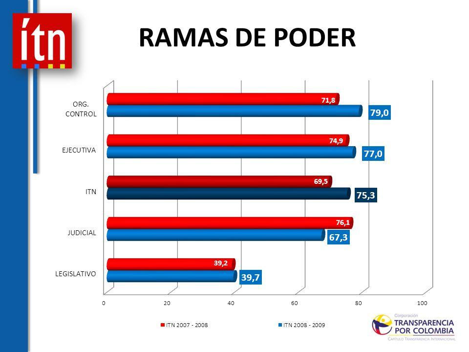 RAMAS DE PODER