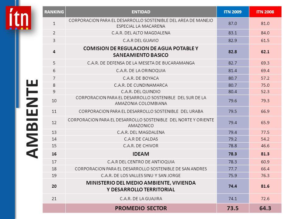 RANKINGENTIDADITN 2009ITN 2008 1 CORPORACION PARA EL DESARROLLO SOSTENIBLE DEL AREA DE MANEJO ESPECIAL LA MACARENA 87.081.0 2C.A.R.