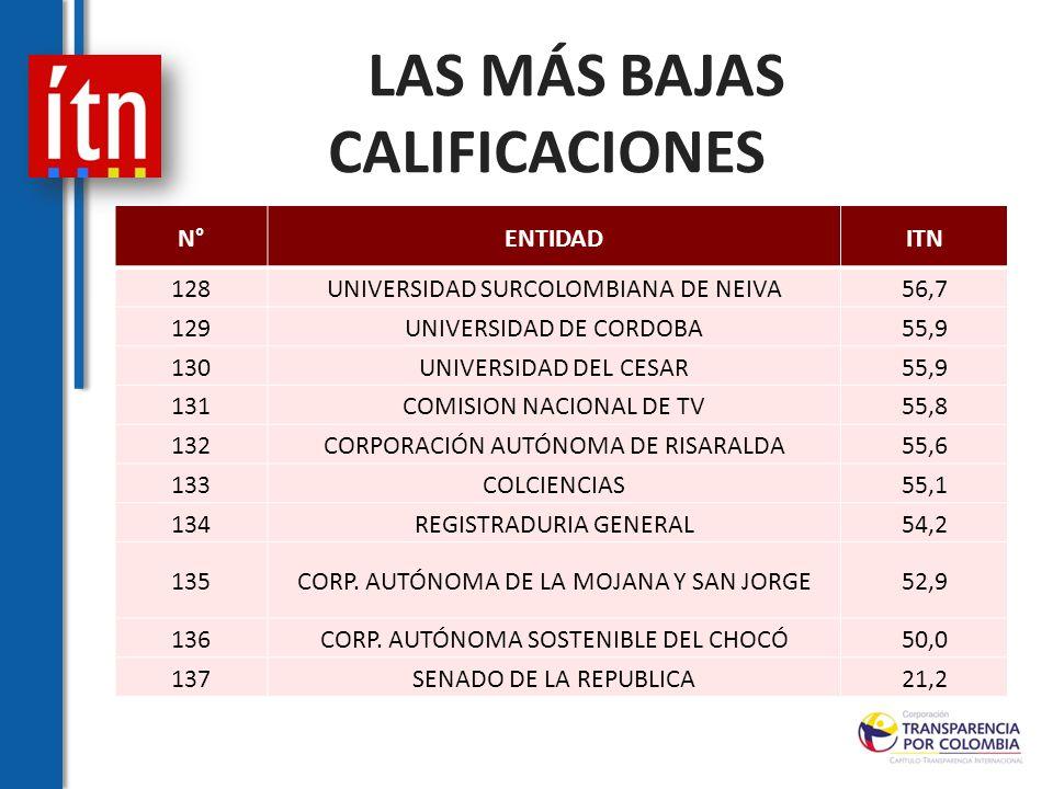 N°ENTIDADITN 128UNIVERSIDAD SURCOLOMBIANA DE NEIVA56,7 129UNIVERSIDAD DE CORDOBA55,9 130UNIVERSIDAD DEL CESAR55,9 131COMISION NACIONAL DE TV55,8 132CORPORACIÓN AUTÓNOMA DE RISARALDA55,6 133COLCIENCIAS55,1 134REGISTRADURIA GENERAL54,2 135CORP.