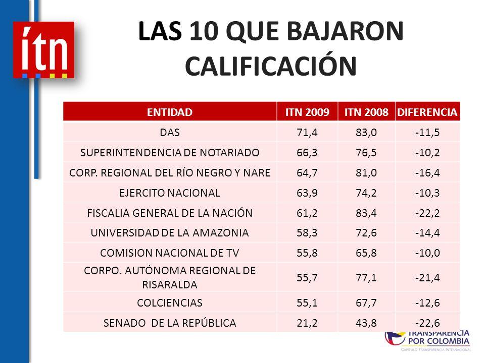 LAS 10 QUE BAJARON CALIFICACIÓN ENTIDADITN 2009ITN 2008DIFERENCIA DAS71,483,0-11,5 SUPERINTENDENCIA DE NOTARIADO66,376,5-10,2 CORP.