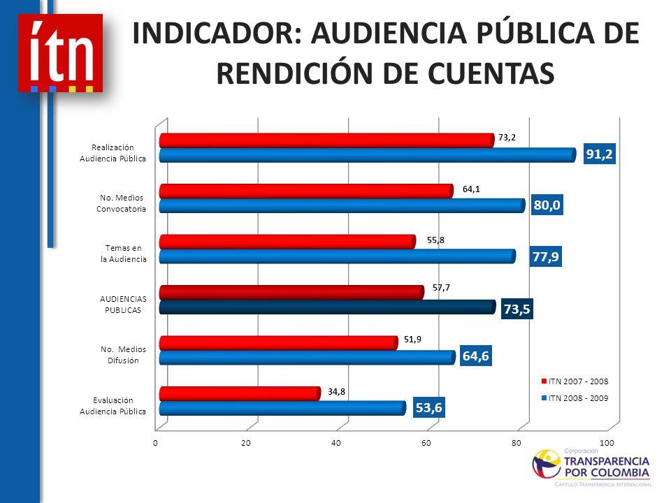 INDICADOR: AUDIENCIA PÚBLICA DE RENDICIÓN DE CUENTAS