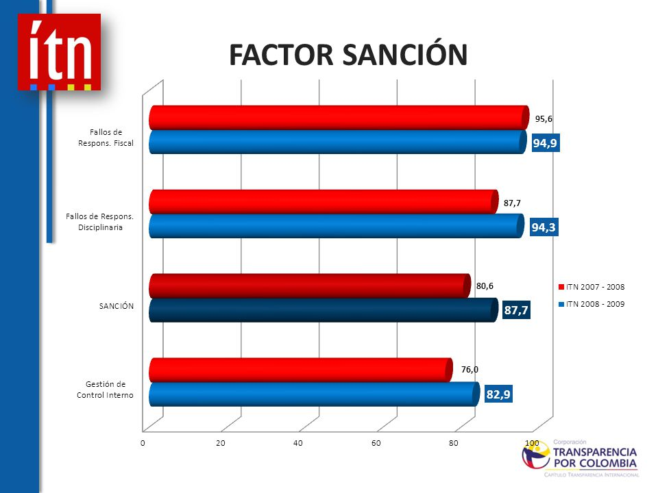 FACTOR SANCIÓN