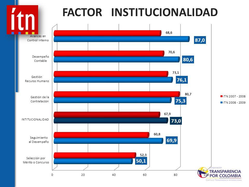 FACTOR INSTITUCIONALIDAD