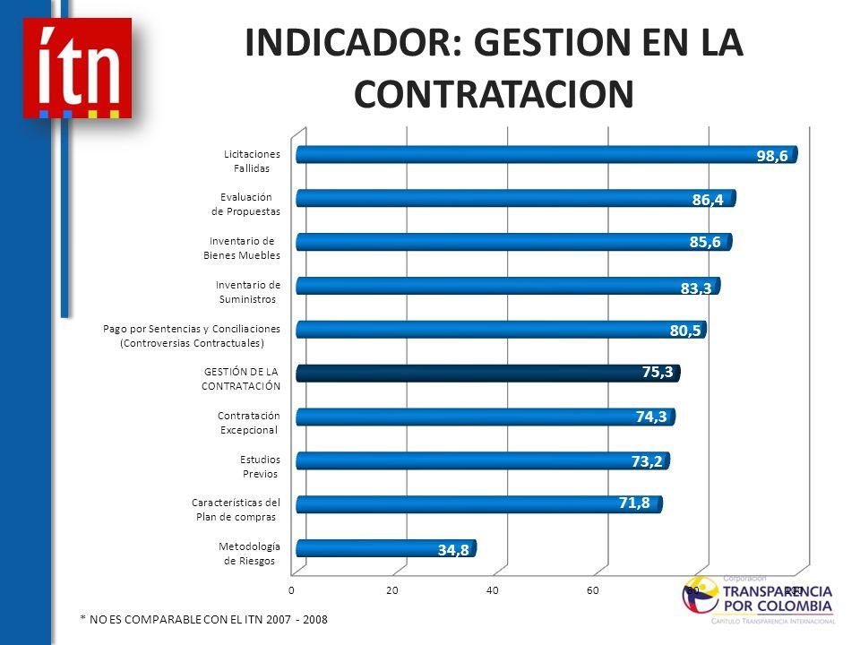 INDICADOR: GESTION EN LA CONTRATACION * NO ES COMPARABLE CON EL ITN 2007 - 2008