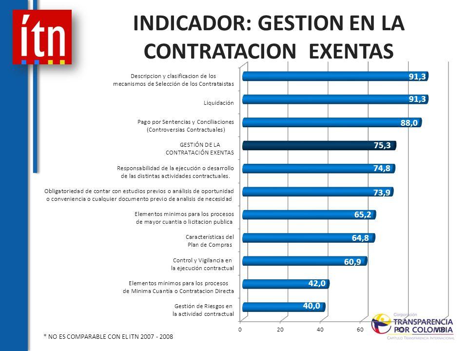 INDICADOR: GESTION EN LA CONTRATACION EXENTAS * NO ES COMPARABLE CON EL ITN 2007 - 2008