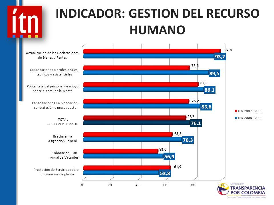 INDICADOR: GESTION DEL RECURSO HUMANO