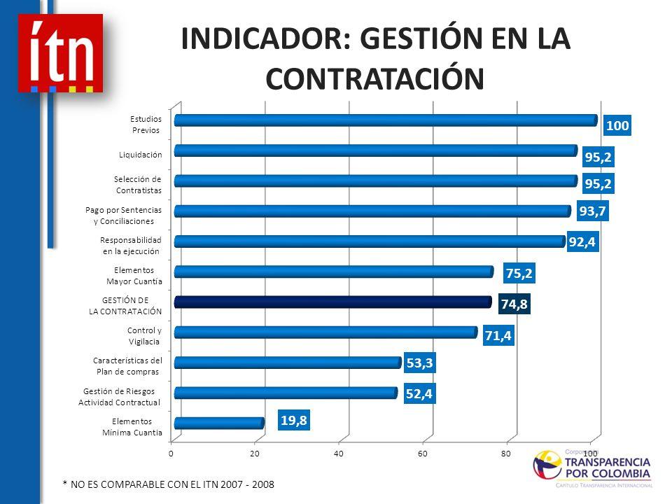 INDICADOR: GESTIÓN EN LA CONTRATACIÓN * NO ES COMPARABLE CON EL ITN 2007 - 2008